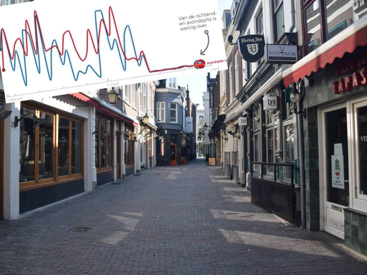 De grafieken die laten zien hoe Nederland tot stilstand kwam zijn (soms) best schokkend
