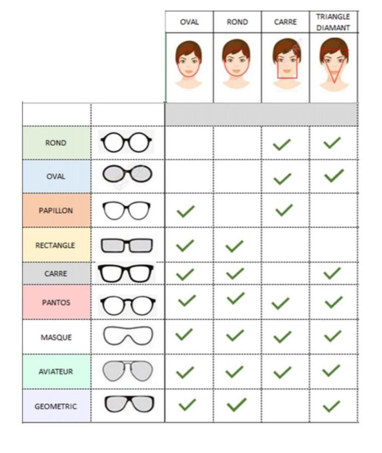Ce schéma peut vous aider à bien choisir!