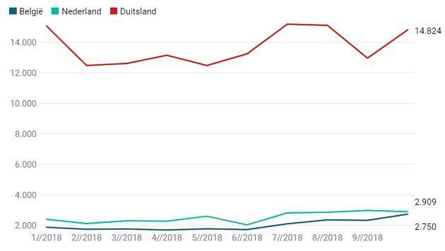 Le nombre de demandes d'asile en Belgique, aux Pays-Bas et en Allemagne depuis le début de l'année 2018.