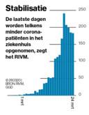 Het aantal patiënten dat per dag in het ziekenhuis wordt opgenomen, zoals geregistreerd door de regionale GGD's.