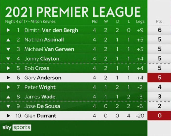 De stand na vier speeldagen in de Premier League darts.