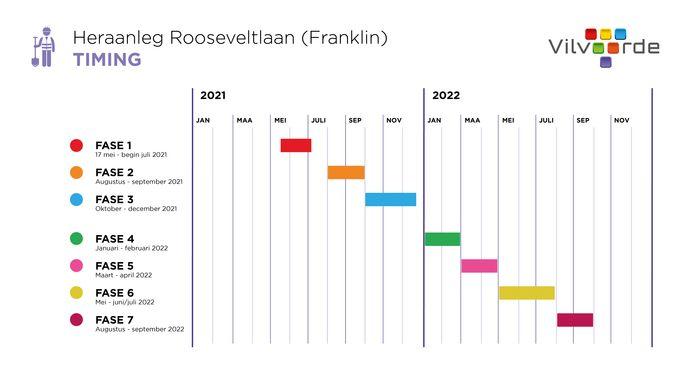 Herinrichting Franklin Rooseveltlaan in Vilvoorde: planning