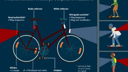 Politie controleert of fietsen in orde zijn