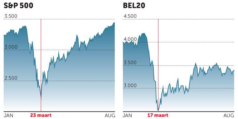 Beurzen Bel-20 en S&P 500. Beeld grafiek dm