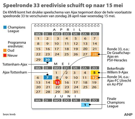 Speelronde 33 eredivisie schuift op naar 15 mei. Speelschema Ajax. ANP INFOGRAPHICS