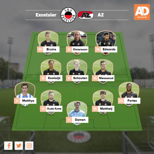 Verwachte opstelling Excelsior.