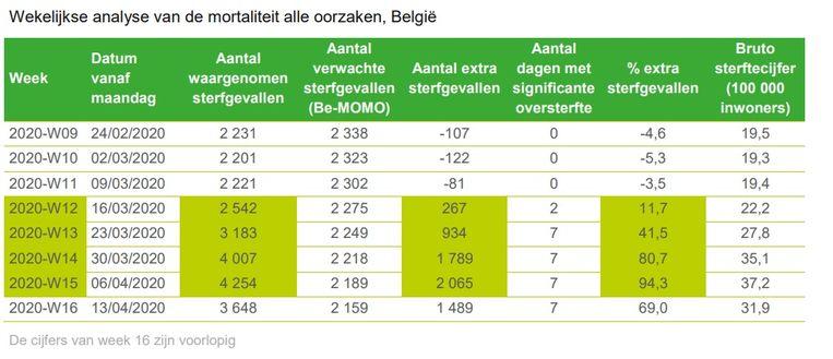 De berekening van de oversterfte in heel België.