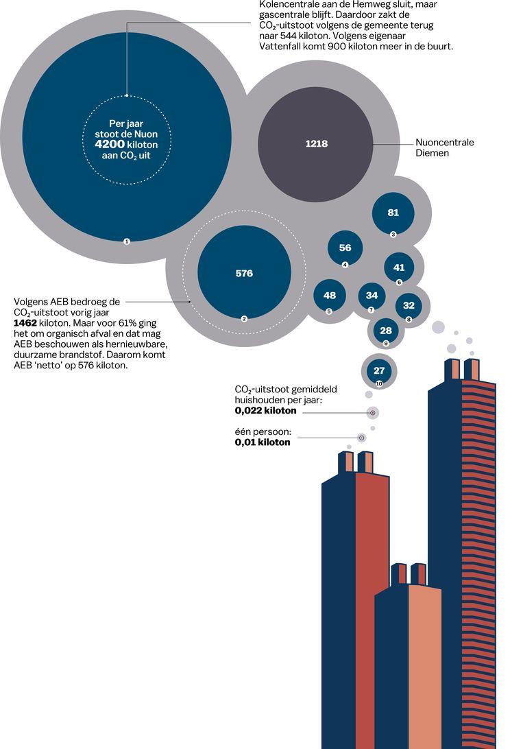 Top 10 grootste vervuilers Beeld Laura van der Bijl