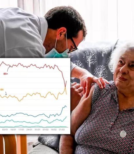 La campagne de vaccination fait chuter le nombre de décès chez les plus de 85 ans