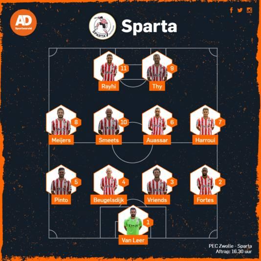 De vermoedelijke opstelling van Sparta.