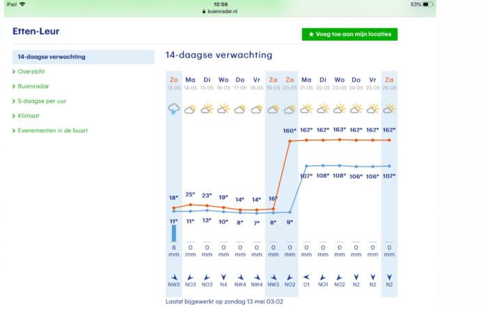 In Etten-Leur wordt het volgende week volgens Buienradar wel erg warm.