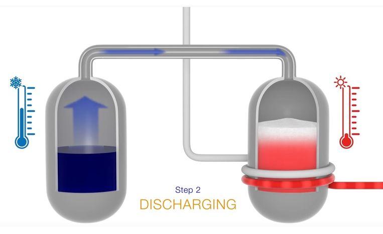 Het principe van de zoutbatterij: Water uit het vat links wordt naar het vat met ongebluste kalk gepompt. De kalk verandert daardoor in gebluste klak, waarbij veel energie vrijkomt. Omgekeerd kan het vat rechts worden verhit, waardoor de gebluste kalk wordt gesplitst in ongebluste kalk en water. Beeld SaltX