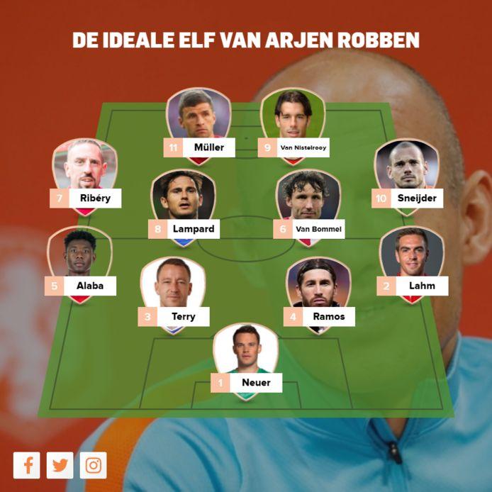 Het droomelftal dat Arjen Robben opgaf aan Marca.