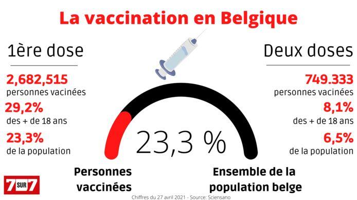 La couverture vaccinale en Belgique est donc à 23,3%