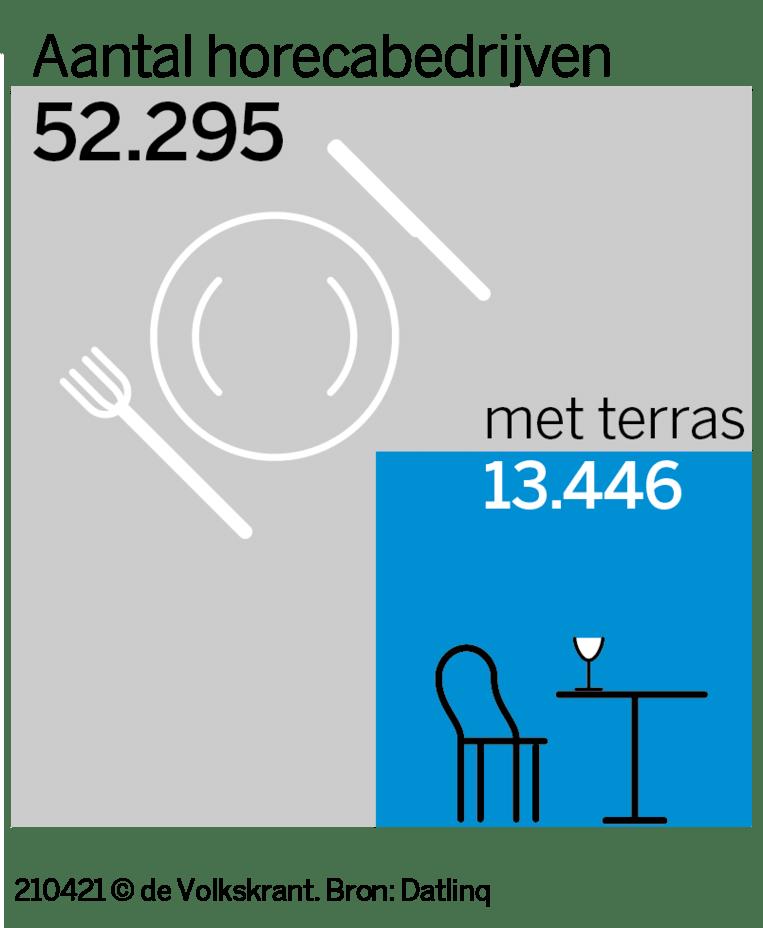 Nederland telde in 2019 ruim 52 duizend horecabedrijven, waarvan een kleine dertienduizend een terras hadden. Beeld