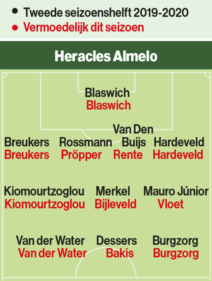 De opstellingen van Heracles.
