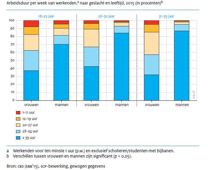 Veruit de meerderheid van de vrouwen werkt deeltijd (minder dan 35 uur).