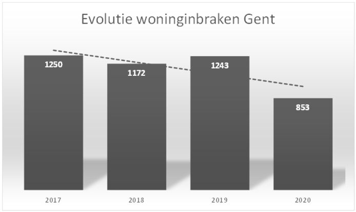 Cijfers woninginbraken Stad Gent