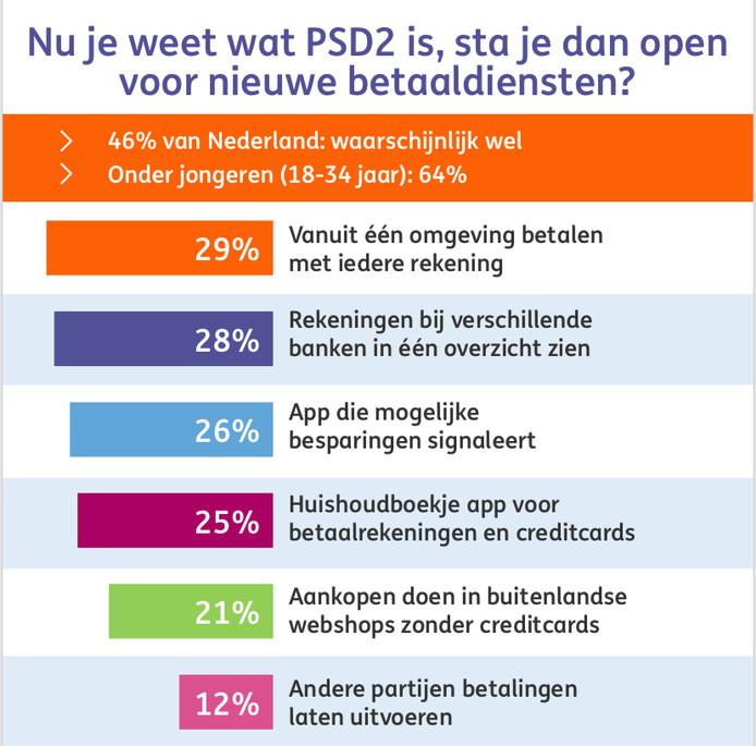Eén van de vragen uit het onderzoek naar de bekendheid met PSD2
