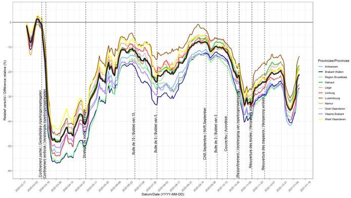 Evolutie van de mobiliteit in België (zwarte curve) en in elke provincie.
