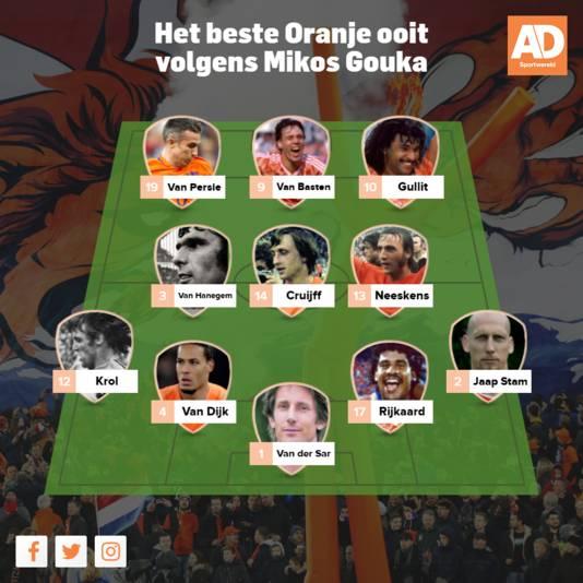 Het beste Oranje ooit volgens Mikos Gouka