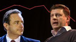 Sp.a zakt weg en flirt met 10 procentgrens, De Wever opnieuw populairste politicus