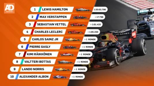 Uitslag Grand Prix van Hongarije