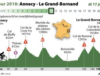 Dit krijgen de renners vandaag in de Alpen voor hun kiezen