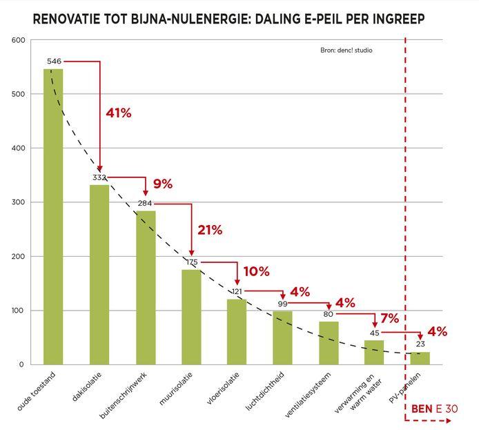 De verschillende ingrepen aan de woning tot aan het BEN-niveau, met telkens de energiewinst erbij. De grootste sprong zien we na de isolatie van het dak.