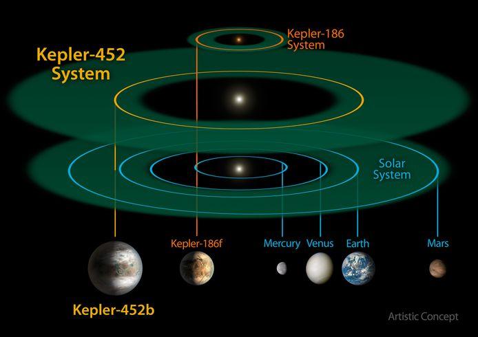 De planeet ligt in een ander zonnestelsel dan de aarde.