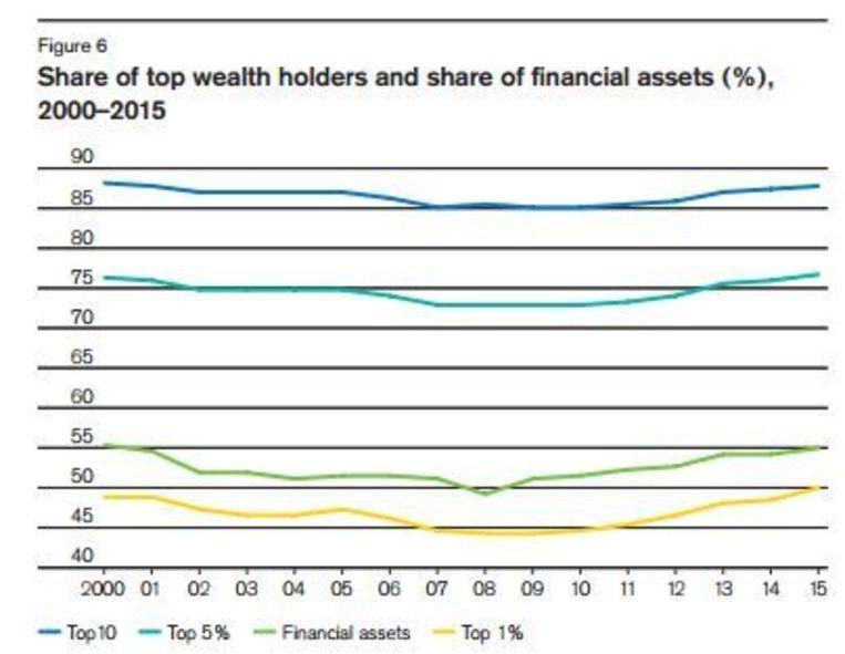 De verdeling van de rijkdom de laatste vijftien jaar. Beeld Credit Suisse