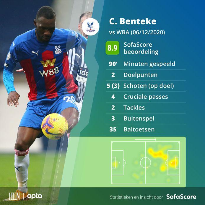 De statistieken van Christian Benteke tegen West Brom.