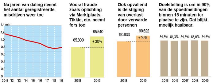 Misdaadcijfers van 2019