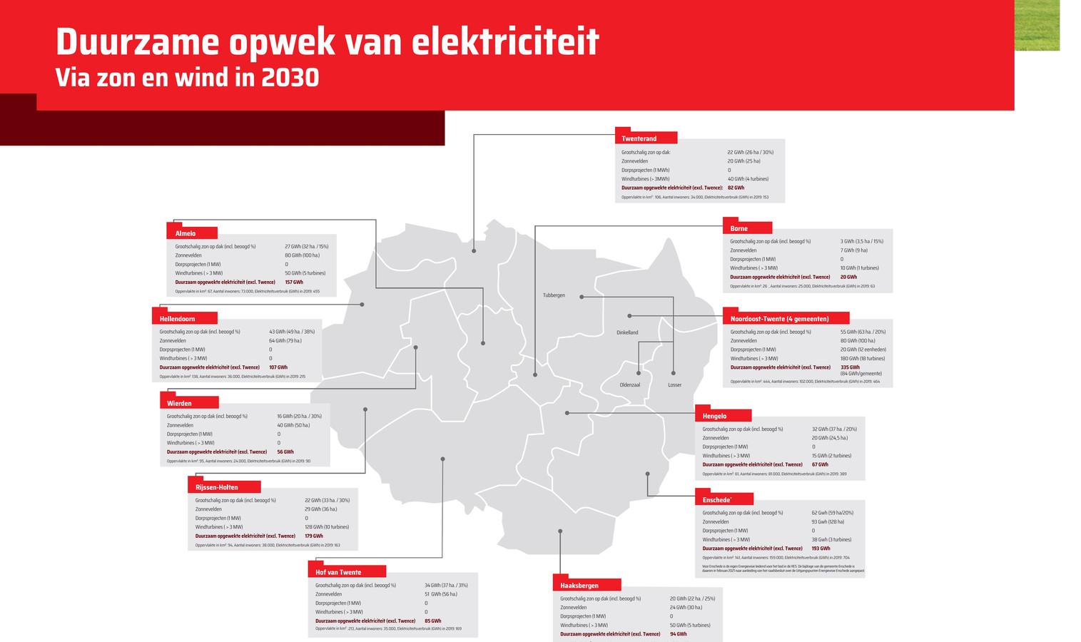 De ambities van de Twentse gemeenten voor de Regionale Energiestrategie.