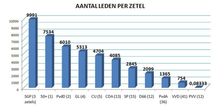 Bron data: DNPP Beeld De Volkskrant