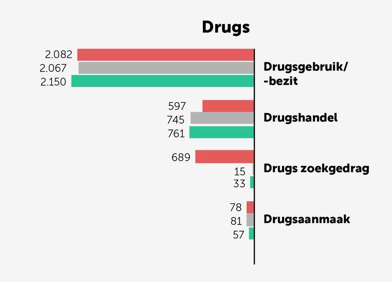 Criminaliteitscijfers Antwerpen Beeld grafiek dm