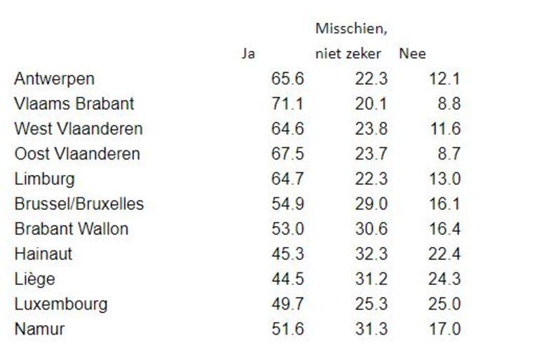 Vaccinatiebereidheid in percentages per provincie. Beeld Sciensano