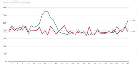 In Overijssel wordt hogere sterfte door corona zichtbaar, ook Flevoland buigt richting oversterfte