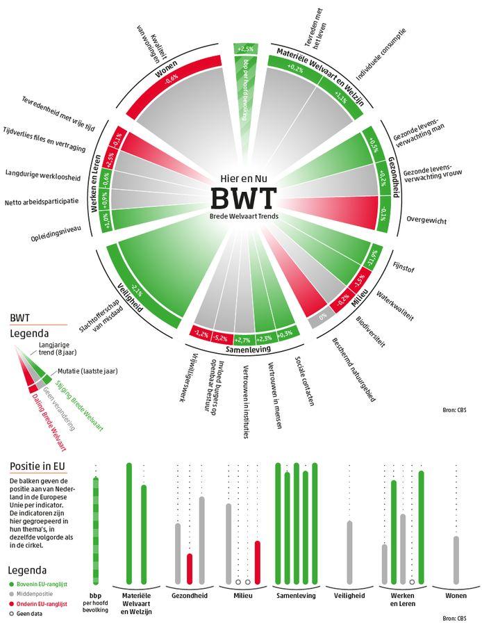 De welvaart in een grafiek. Groen is goed.