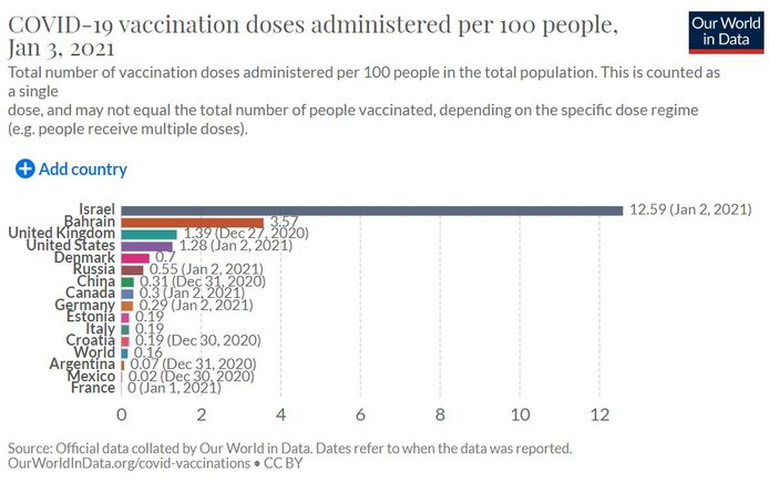 ourworldindata.org/covid-vaccinations