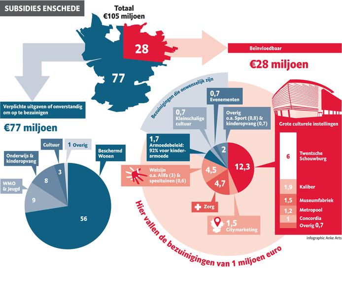 Subsidies Enschede