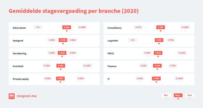 Gemiddelde stagevergoedingen in 2020 in Nederland per branche, volgens onderzoek carrièreplatfrom Magnet.me.