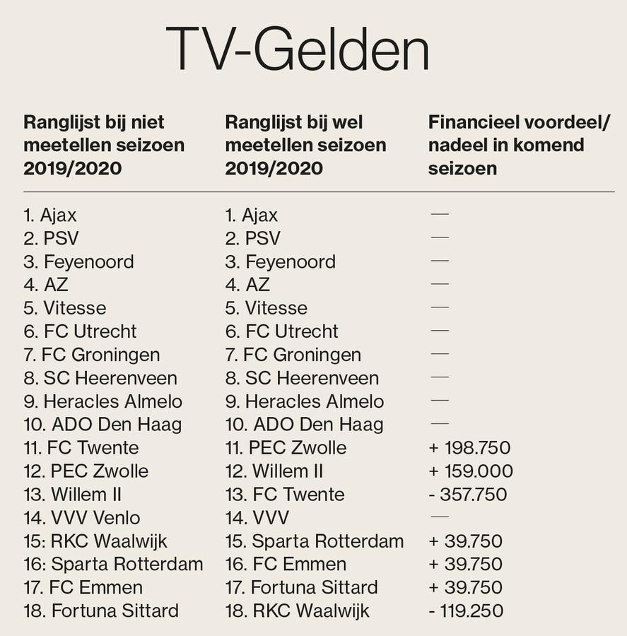 TV-gelden.