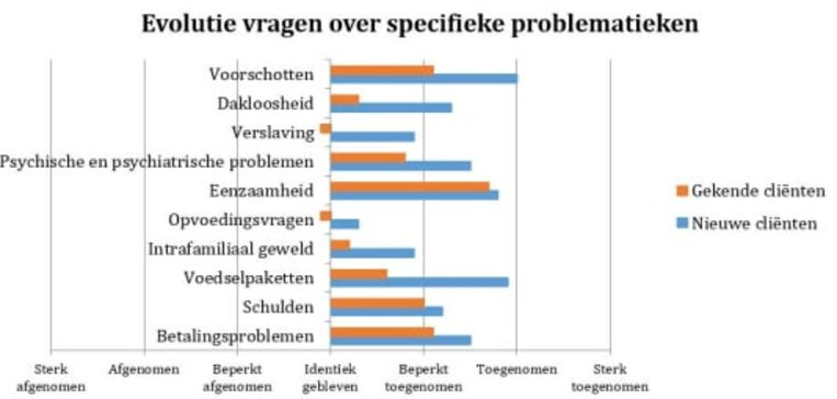 Deze grafiek toont de evolutie van de vragen over specifieke problemen.