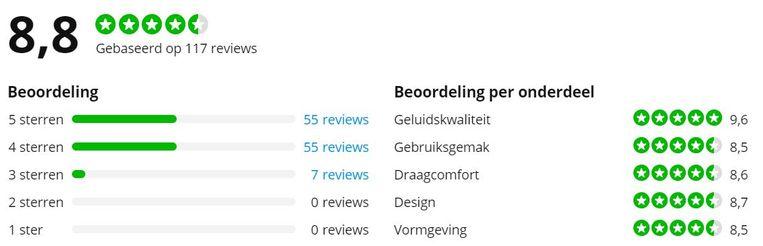 Overzicht van reviews op Coolblue.nl Beeld Coolblue