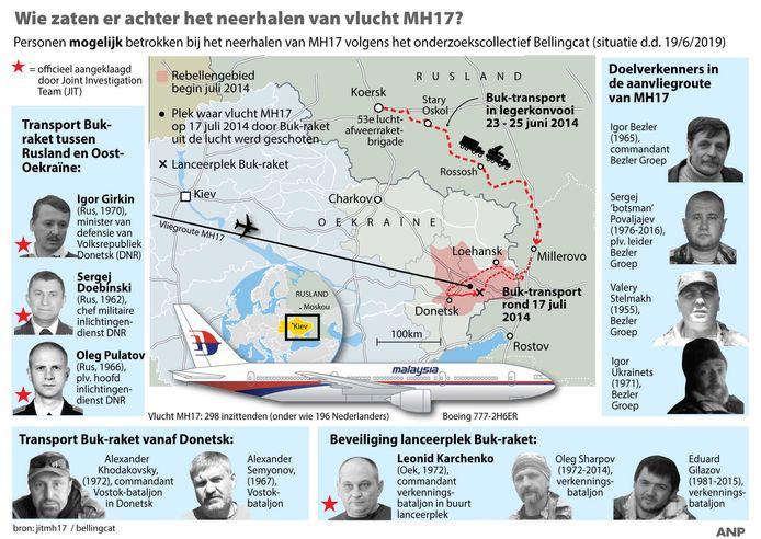 Eerder werk van Bellingcat. Een overzicht van personen die volgens Bellingcat mogelijk betrokken zijn bij het neerhalen van vlucht MH17.