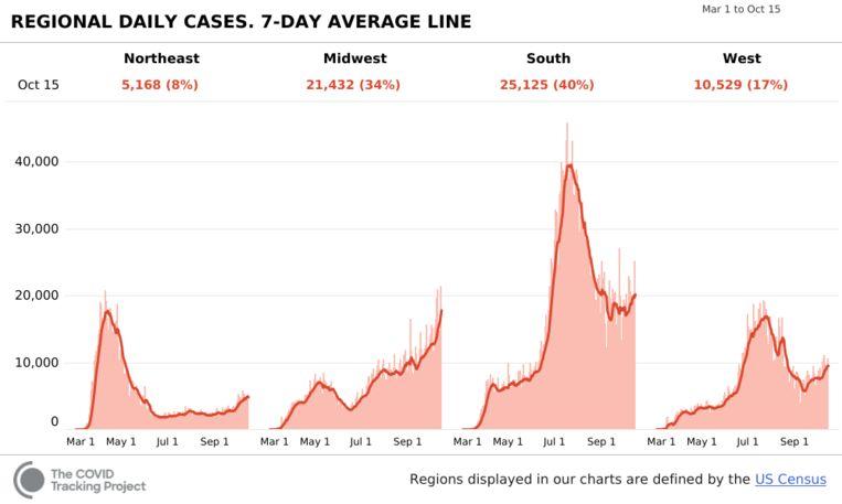 Het aantal dagelijkse besmettingen in de vier regio's van de VS. Beeld The Covid Tracking Project