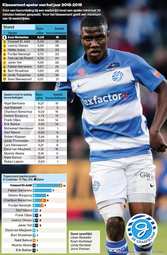 Azor Matusiwa scoorde het hoogste rapportcijfer bij De Graafschap.