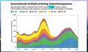 Simulatiemodel van het aantal ziekenhuisopnames bij versoepelingen vanaf 7 mei.