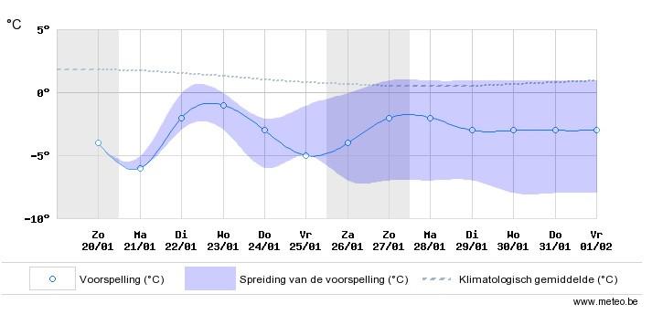 De  verwachte minimumtemperaturen tot vrijdag 1 februari.